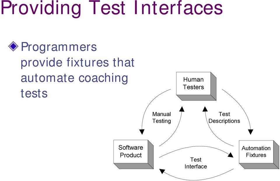 Testers Manual Testing Test Descriptions