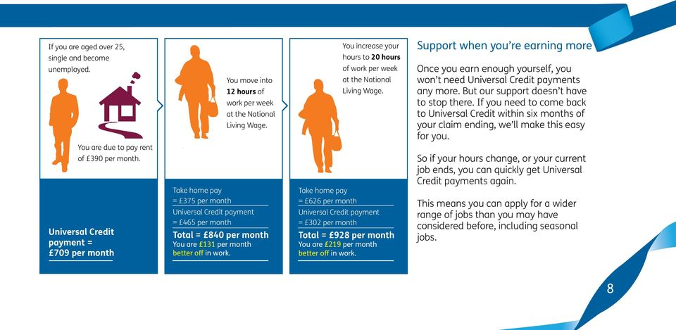 Universal Credit payment = 465 per month Total = 840 per month You are 131 per month better off in work.