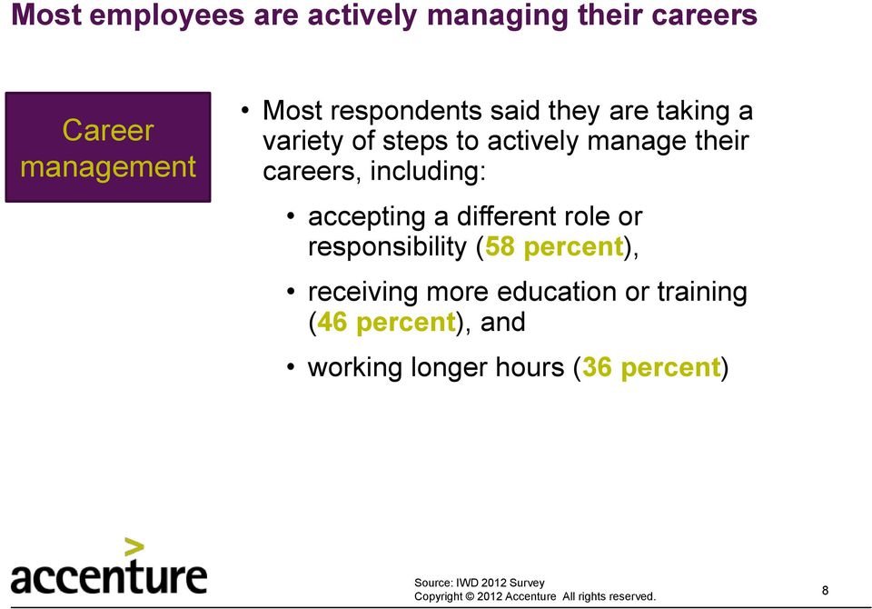 careers, including: accepting a different role or responsibility (58 percent),