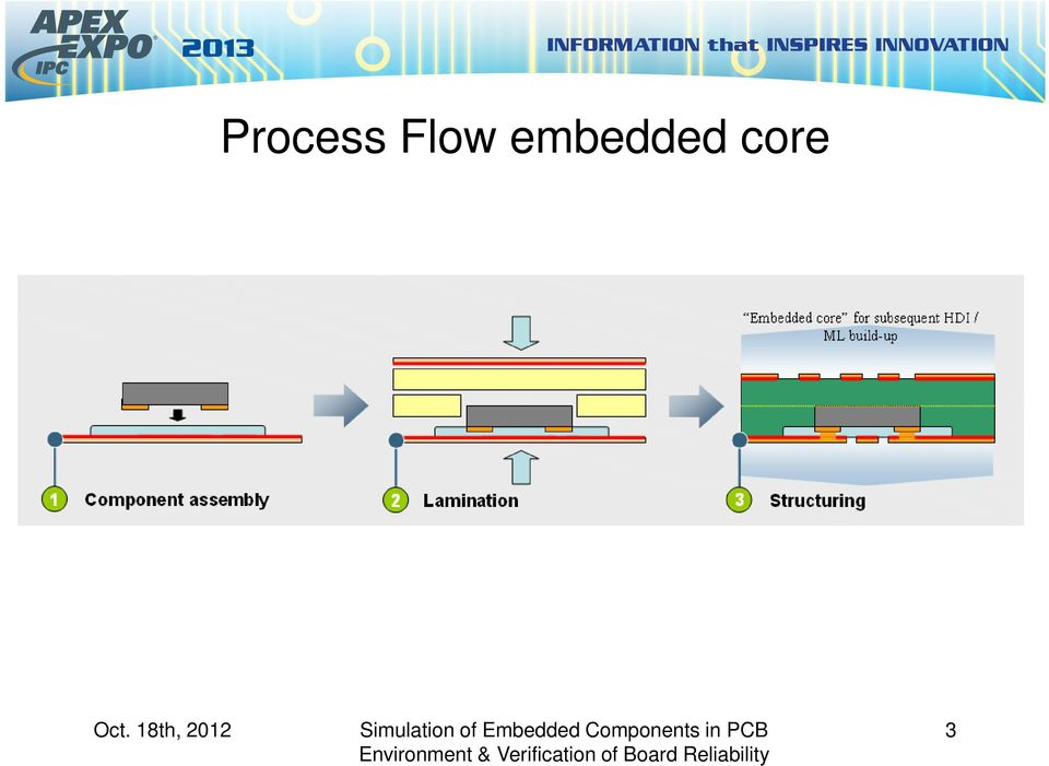 Simulation of Embedded Components in PCB Environment and