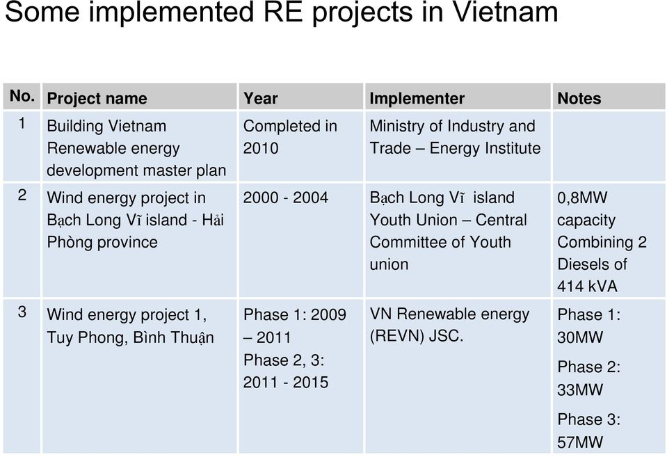 Trade Energy Institute 2 Wind energy project in Bạch Long Vĩ island - Hải Phòng province 2000-2004 Bạch Long Vĩ island Youth Union Central
