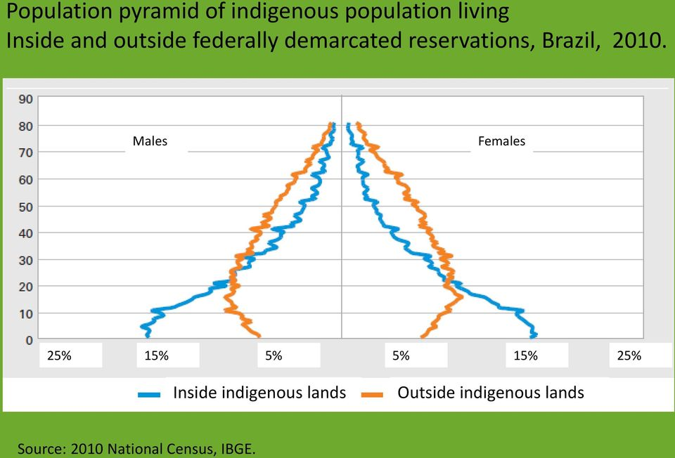 Males Females 25% 15% 5% 5% 15% 25% Inside indigenous lands