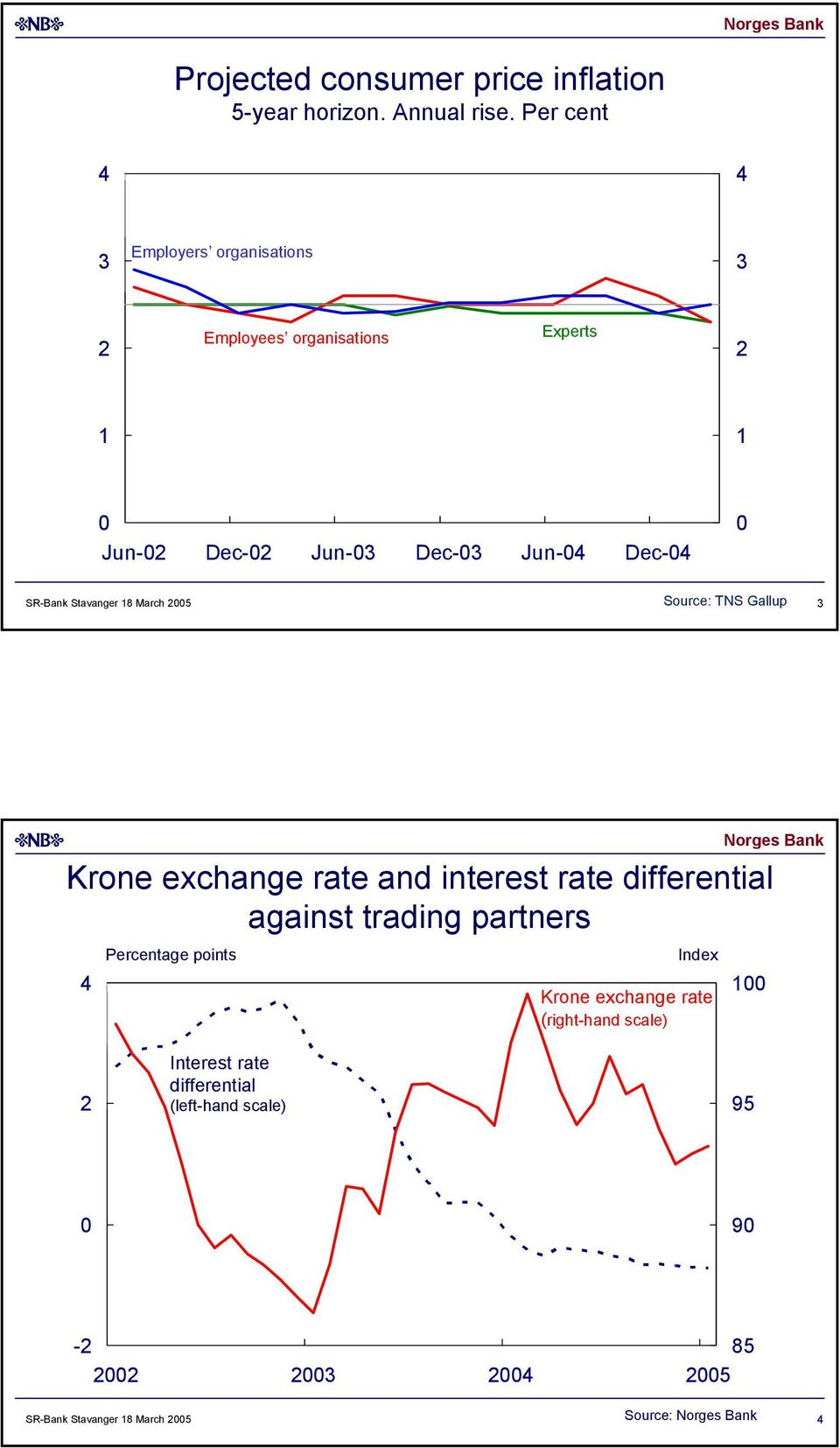 Stavanger March 5 Source: TNS Gallup Krone exchange rate and interest rate differential against trading