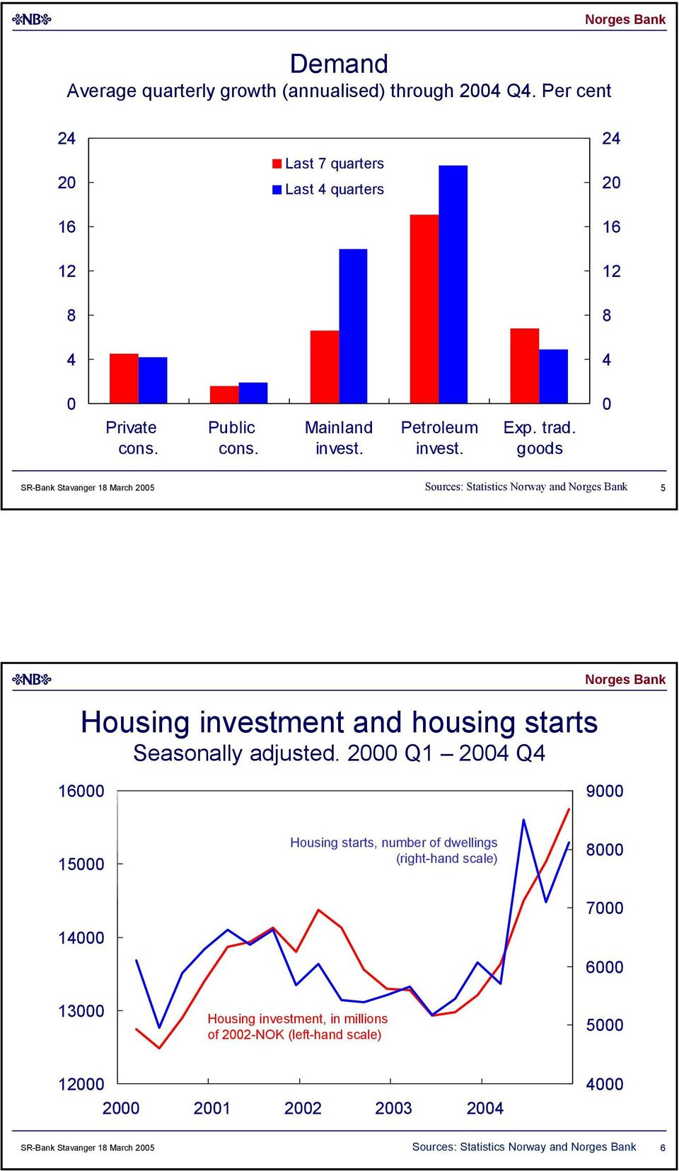 goods SR-Bank Stavanger March 5 Sources: Statistics Norway and 5 Housing investment and housing starts Seasonally