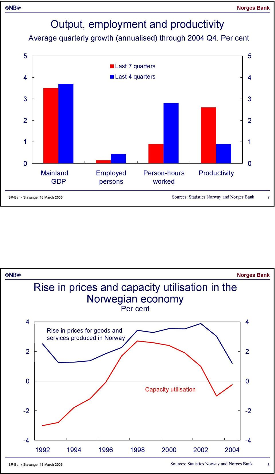 Stavanger March 5 Sources: Statistics Norway and 7 Rise in prices and capacity utilisation in the Norwegian economy Per