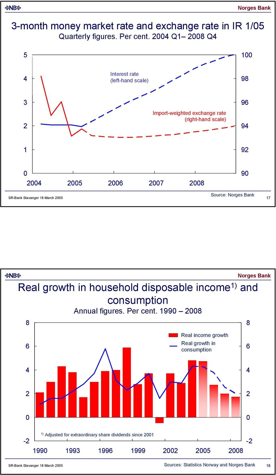 March 5 9 Source: 7 Real growth in household disposable income ) and consumption Annual figures. Per cent.