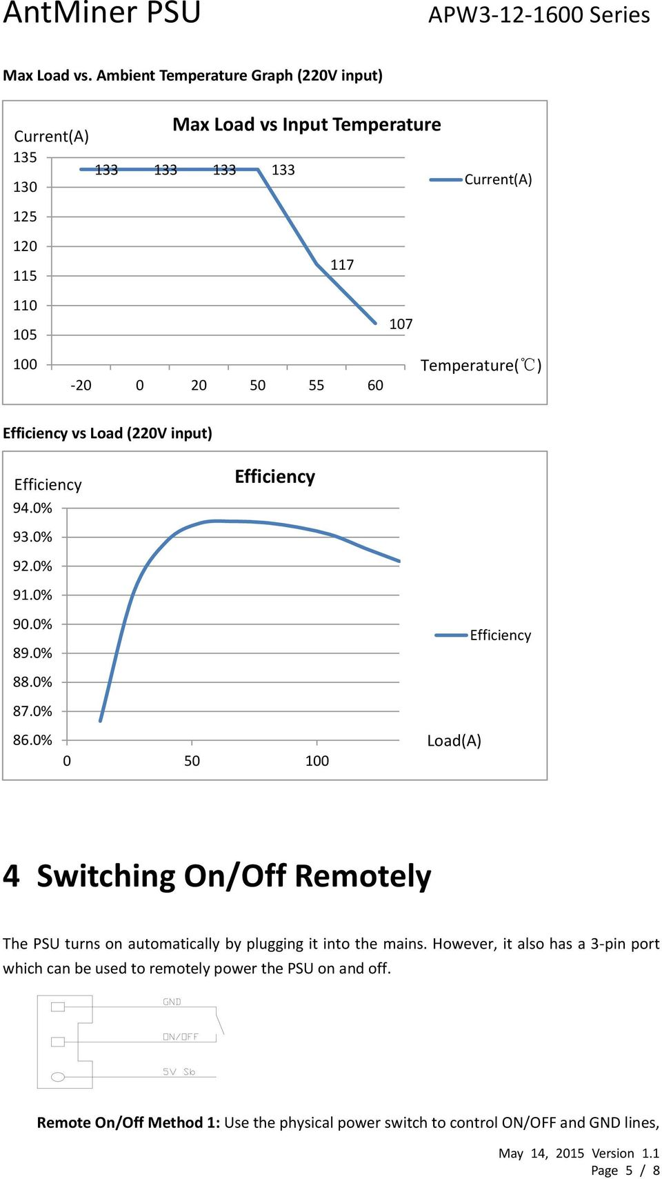 Temperature( ) -20 0 20 50 55 60 Efficiency vs Load (220V input) Efficiency Efficiency 94.0% 93.0% 92.0% 91.0% 90.0% 89.0% 88.0% 87.0% 86.