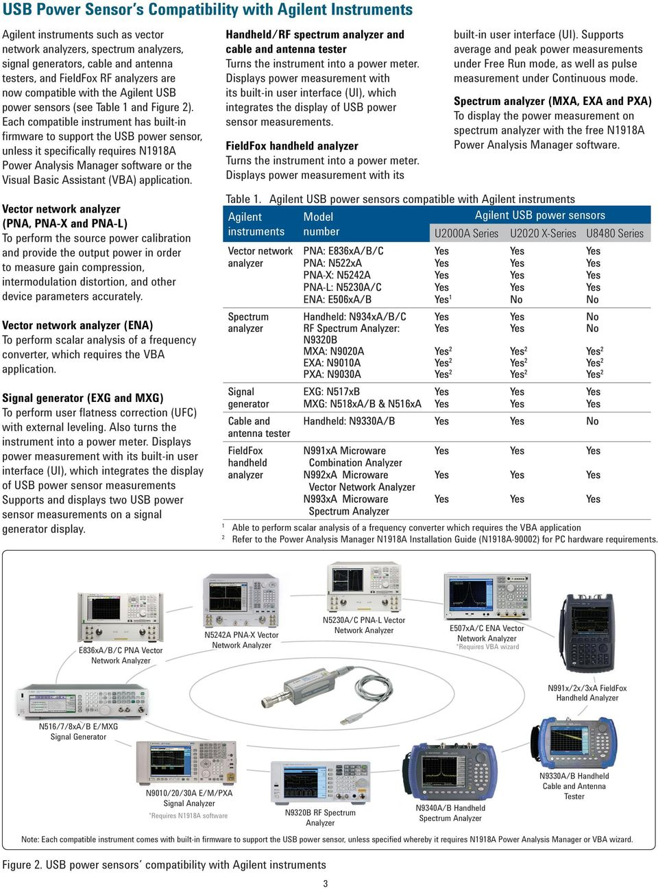 Agilent Compatibility of USB Power Sensors with Agilent Instruments