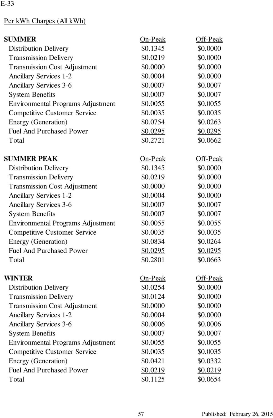 0035 Energy (Generation) $0.0754 $0.0263 Fuel And Purchased Power $0.0295 $0.0295 Total $0.2721 $0.0662 SUMMER PEAK On-Peak Off-Peak Distribution Delivery $0.1345 $0.0000 Transmission Delivery $0.