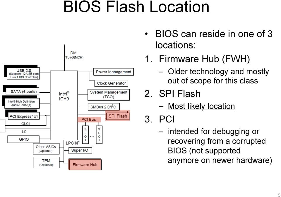 Advanced x86: BIOS and System Management Mode Internals SPI Flash