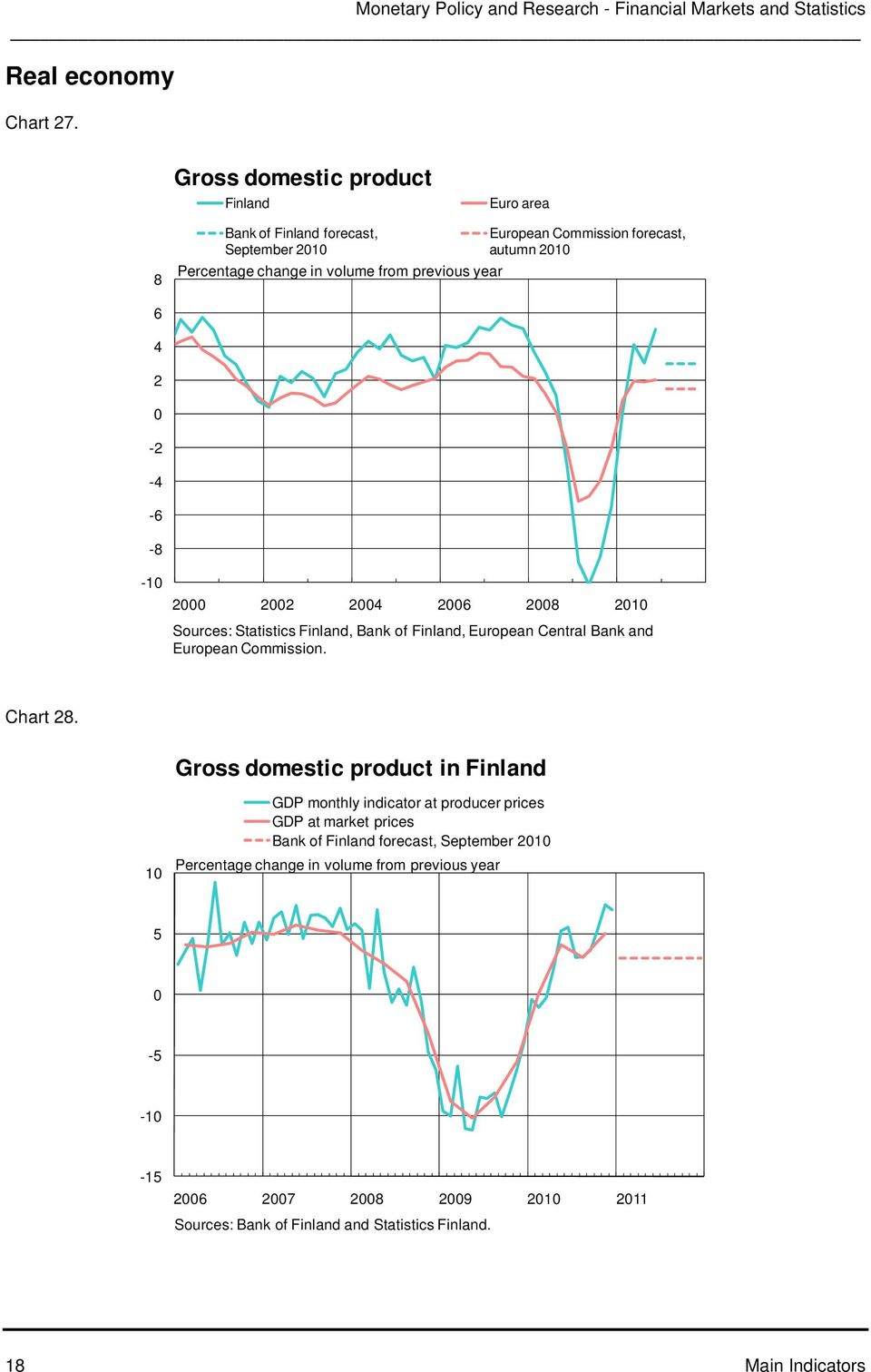 Commission forecast, autumn 1 - - - - -1 1 Sources: Statistics Finland, Bank of Finland, European Central Bank and European Commission. Chart.