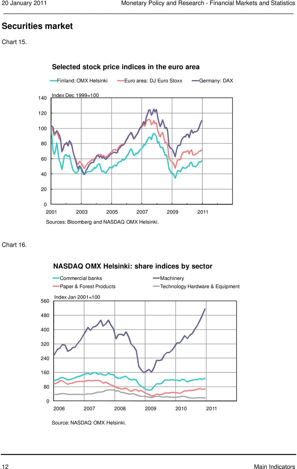 1 1 1 3 5 7 9 11 Sources: Bloomberg and NASDAQ OMX Helsinki. Chart 1.