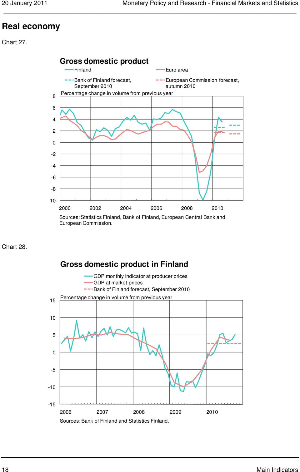 year - - - - -1 1 Sources: Statistics Finland, Bank of Finland, European Central Bank and European Commission. Chart.