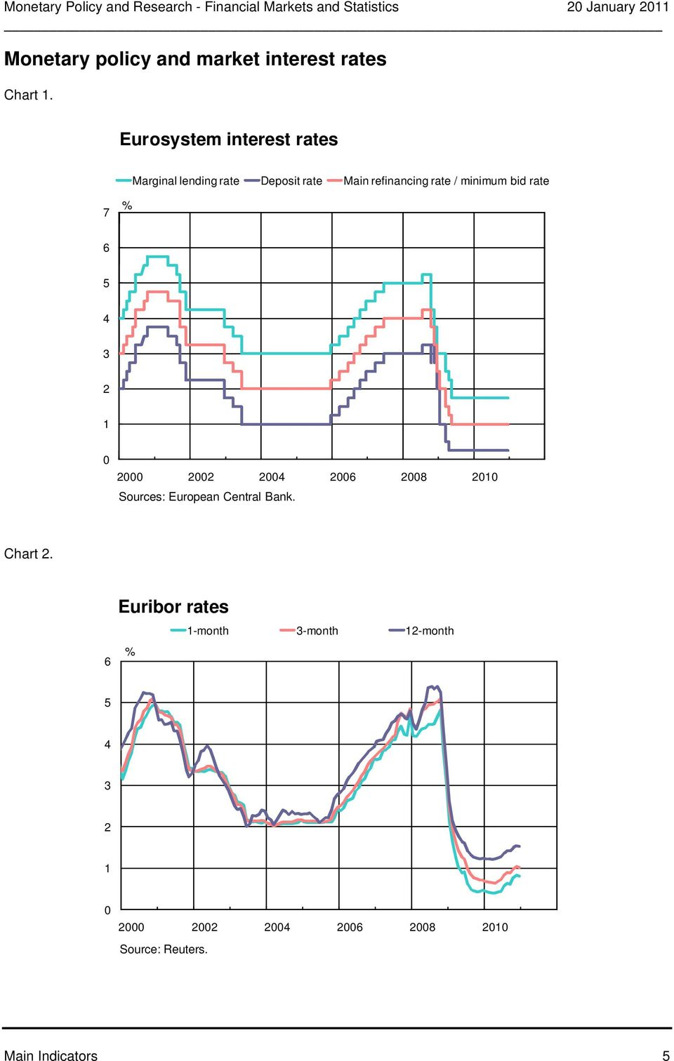 Eurosystem interest rates Marginal lending rate Deposit rate Main refinancing rate /
