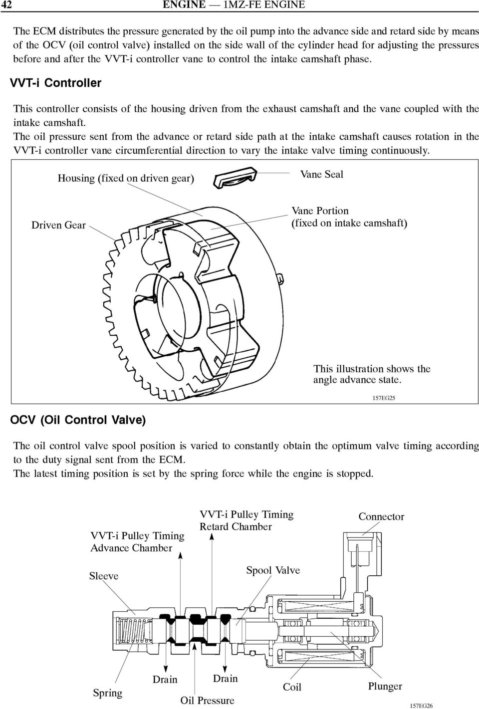 Engine Control System Pdf Valve Timing Diagram Vvt I Controller This Consists Of The Housing Driven From Exhaust Camshaft And