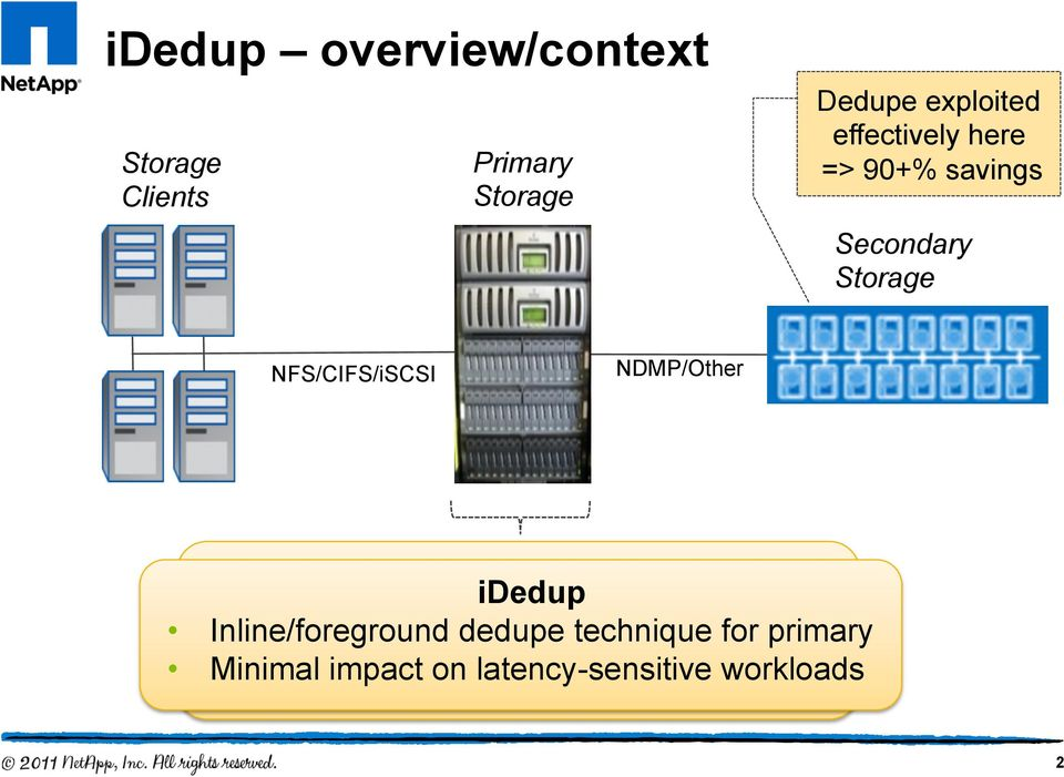 reliability are key features Inline/foreground dedupe technique for primary RPC-based protocols =>