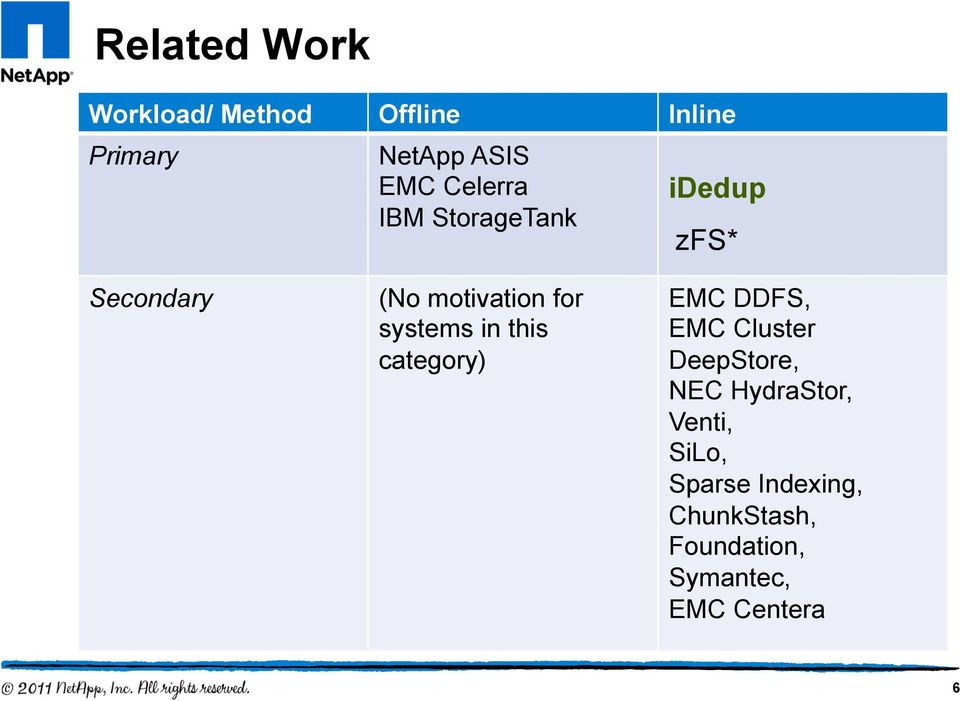 systems in this category) EMC DDFS, EMC Cluster DeepStore, NEC