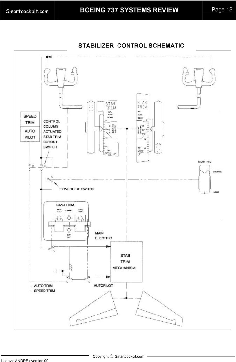 SYSTEMS REVIEW Page