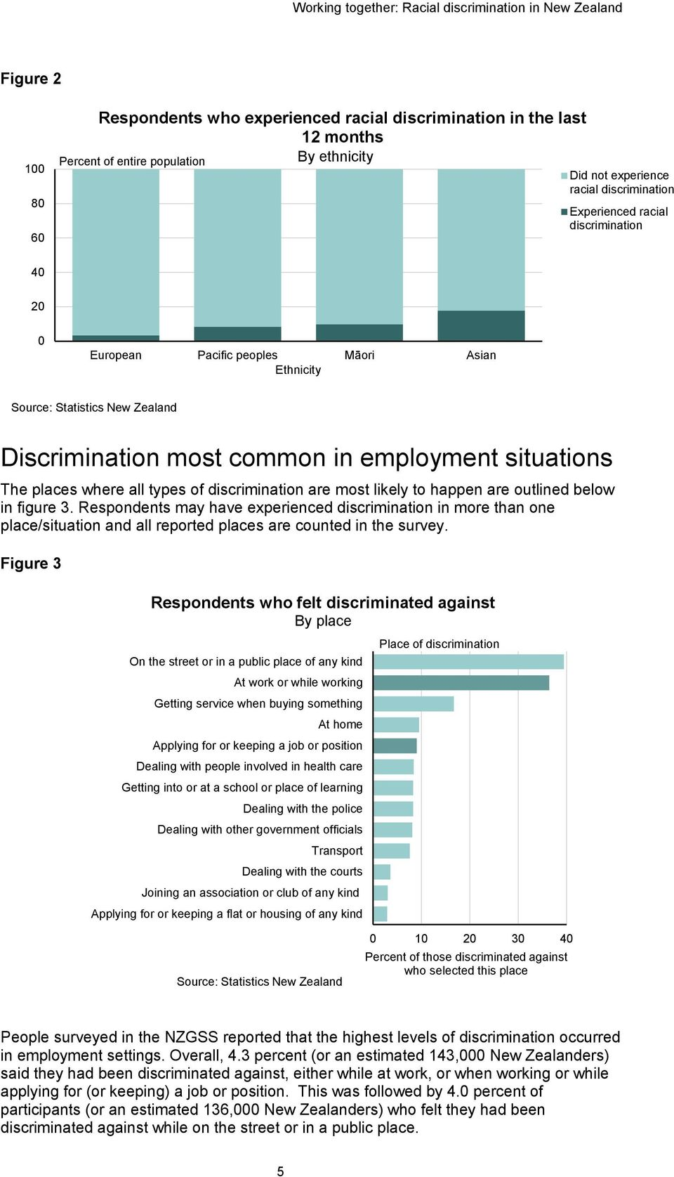 situations The places where all types of discrimination are most likely to happen are outlined below in figure 3.