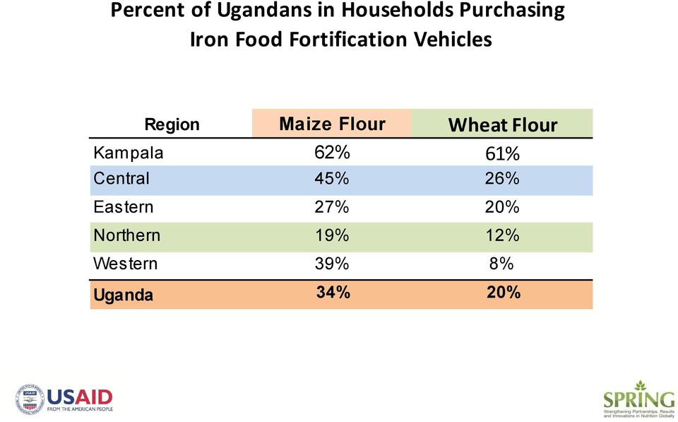 Wheat Flour Kampala 62% 61% Central 45% 26%