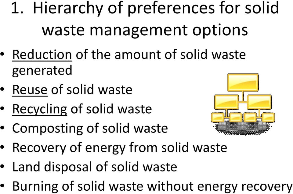 solid waste Composting of solid waste Recovery of energy from solid waste