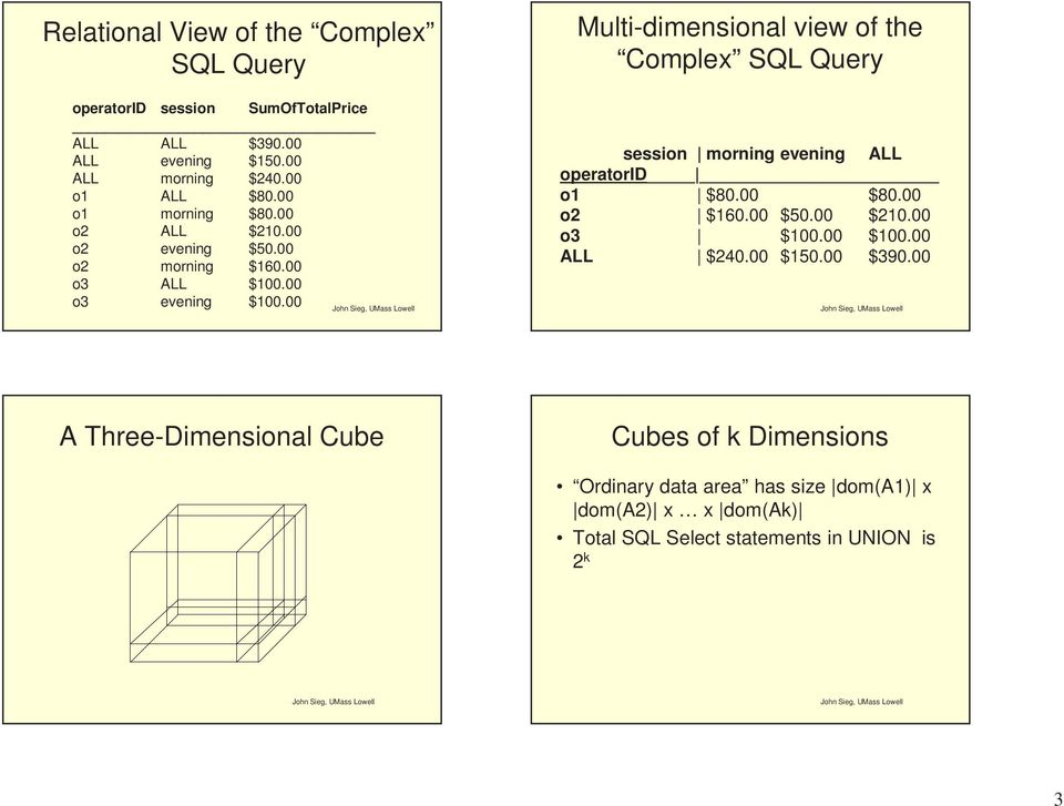 00 Multi-dimensional view of the Complex SQL Query session morning evening ALL operatorid o1 $80.00 $80.00 o2 $160.00 $50.00 $210.00 o3 $100.
