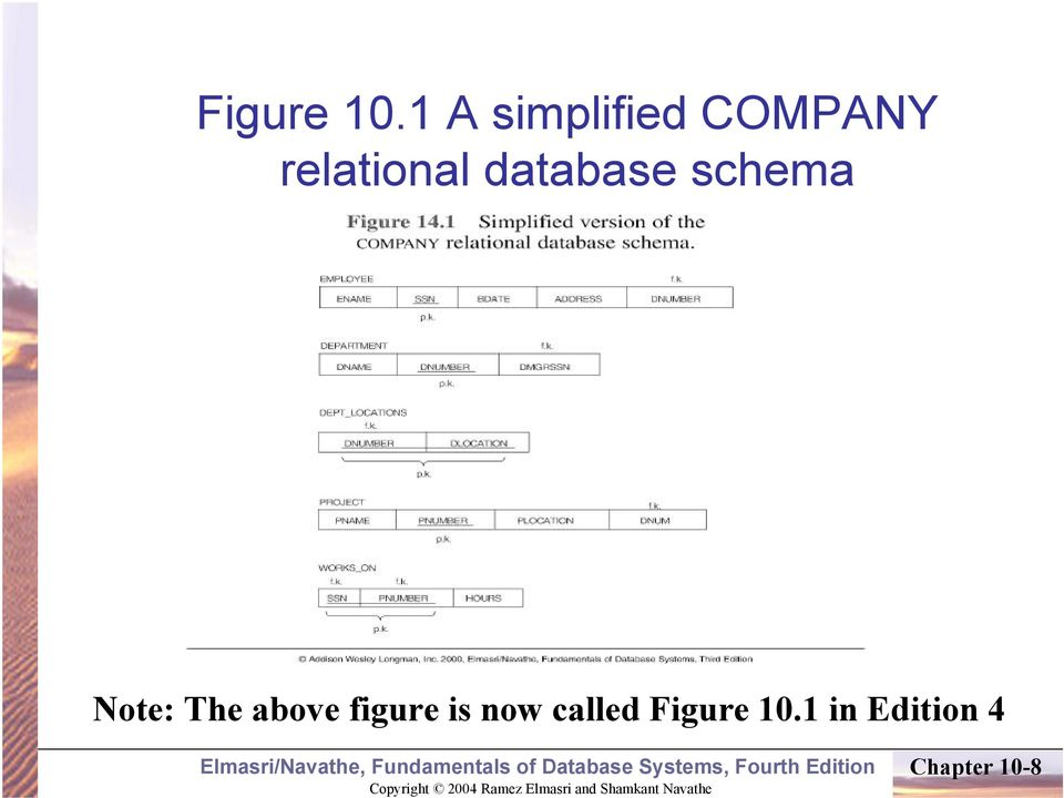 database schema Note: The above