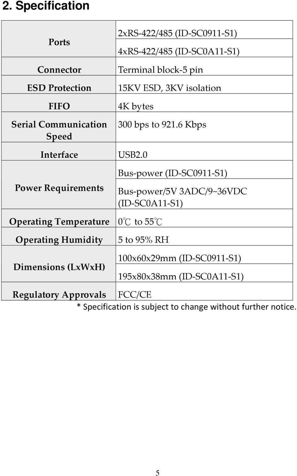 0 Bus power (ID SC0911 S1) Bus power/5v 3ADC/9~36VDC (ID SC0A11 S1) Operating Temperature 0 to 55 Operating Humidity Dimensions