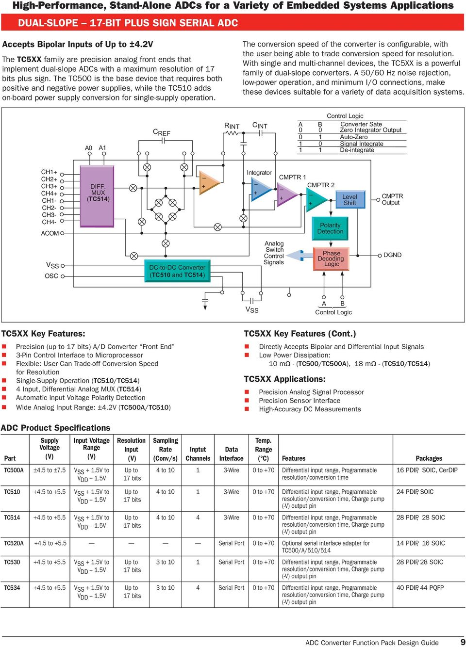 Analog To Digital Converter Design Guide Pdf Icl7135 Typical Application Schematic Diagram And Datasheet The Conversion Speed Of Is Configurable With User Being Able Trade