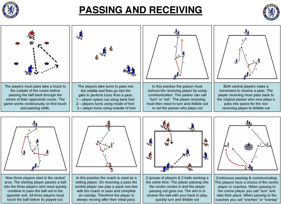 1 player opens out using back foot 2 players turns using inside of foot 3 player turns using outside of foot In this practice the passer must instruct the receiving player by using communication.