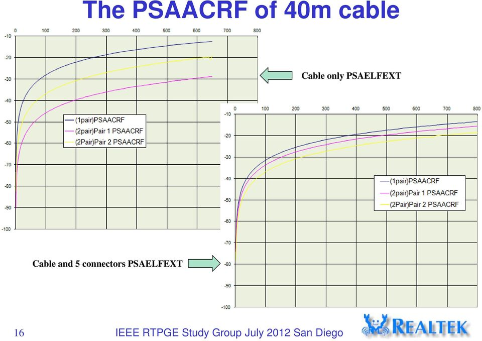 PSAELFEXT Cable and