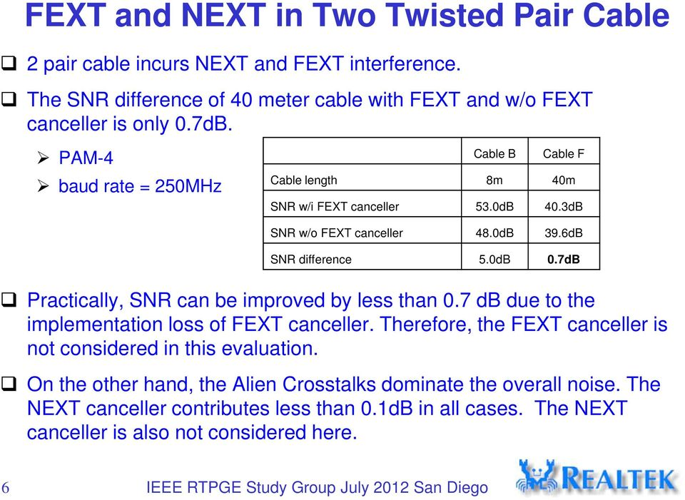7dB Practically, SNR can be improved by less than 0.7 db due to the implementation loss of FEXT canceller.