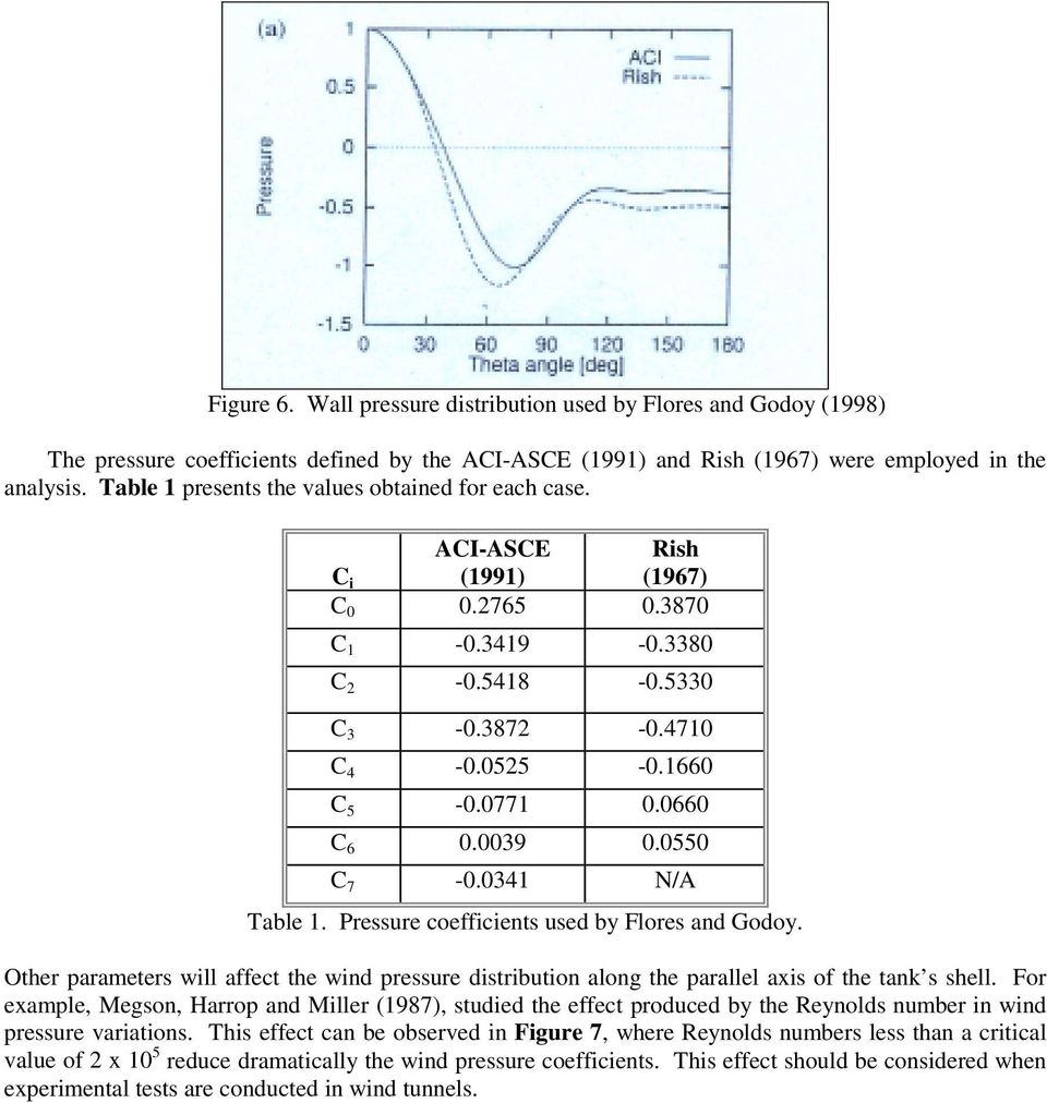 A review of wind tunnel results of pressures on tank models pdf 0039 00550 c 7 00341 na table 1 pressure coefficients used by fandeluxe Choice Image