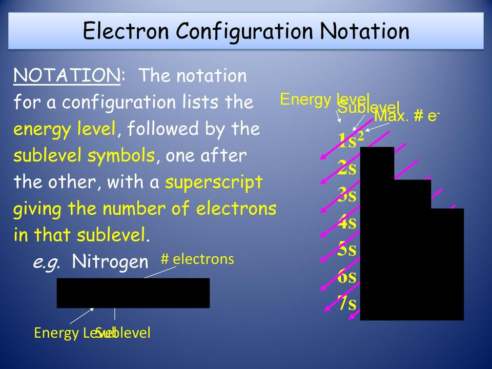 number of electrons in that sublevel. e.g.