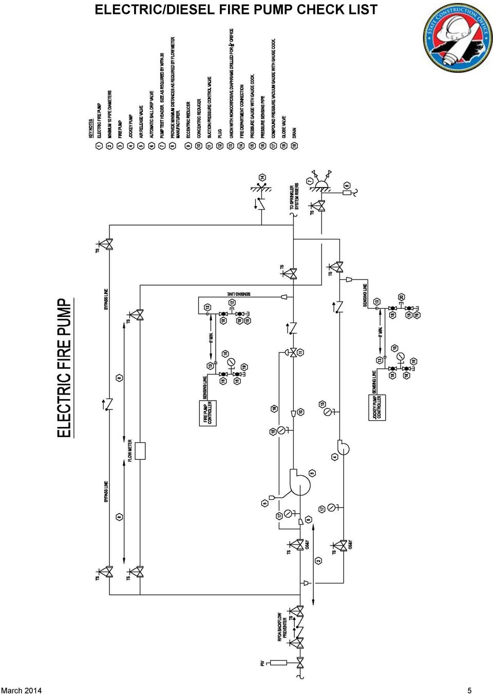 ELECTRIC/SEL FIRE PUMP CHECK LIST - PDF on fire engine pump plumbing diagram, sump pump schematic diagram, fire pump discharge pressure, fire pump panel diagram, fire pump exploded view, fire pump sprinkler system diagram, fire pump layout diagram, fire pump assembly diagram, fire pump sensing line diagram, fire pump wiring diagram, hale fire pump diagram, typical fire pump diagram, vacuum pump schematic diagram, oil pump schematic diagram, fire pump motor diagram, fire pump components diagram, water pump schematic diagram, fire pump control panel, fire pump cover, fire pump block diagram,