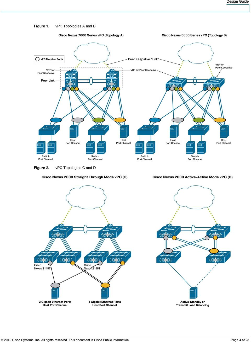 Chapter 3: Cisco NX-OS Software Virtual PortChannel