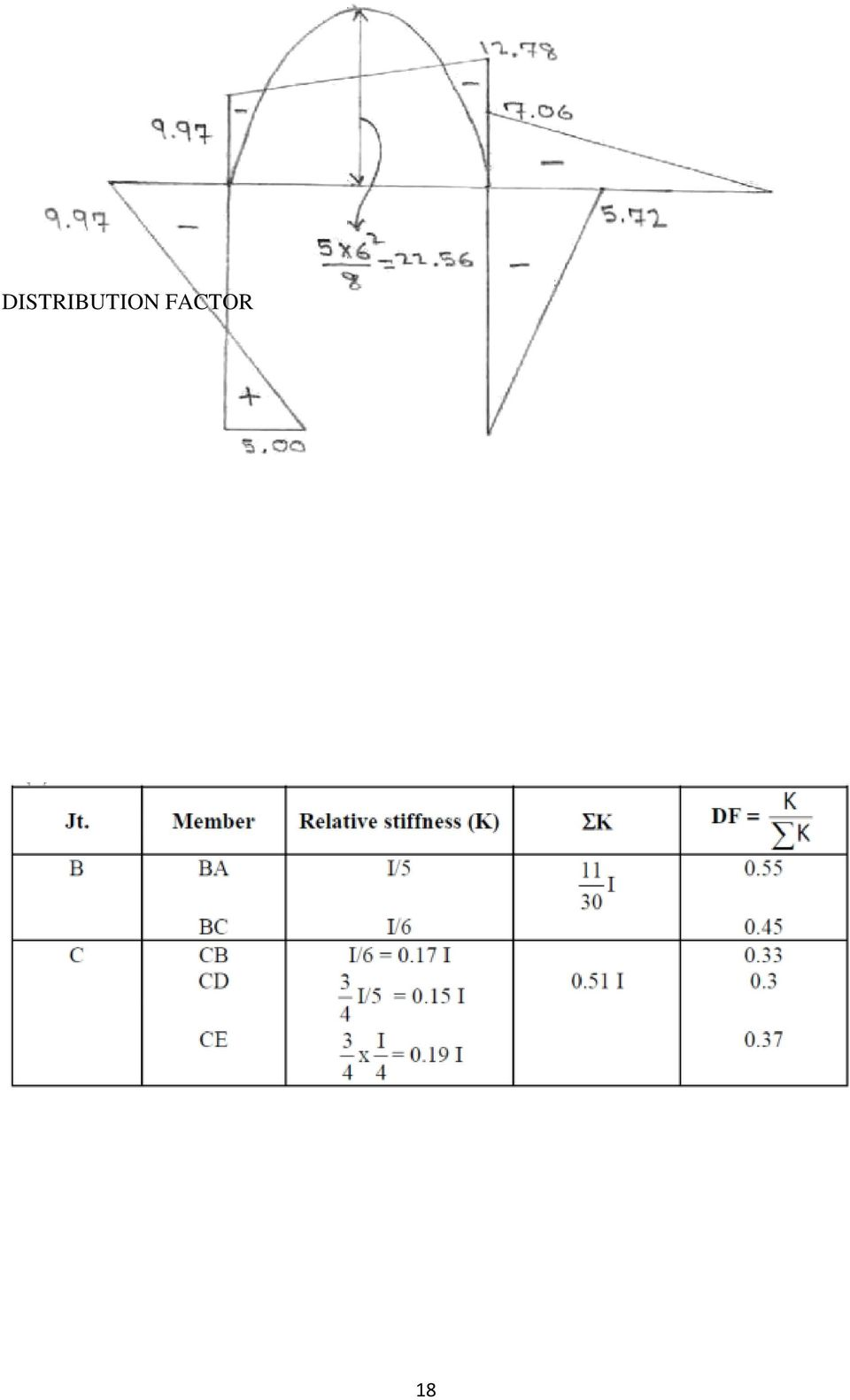 Structural Analysis Ii A60131 Pdf Free Body Diagram Sfd Shear Force Bmd Bending Moment 19 Distribution