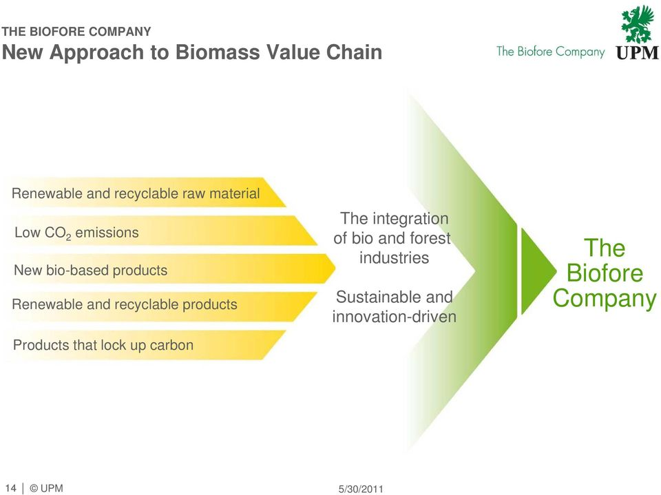 and recyclable products Products that lock up carbon The integration of bio