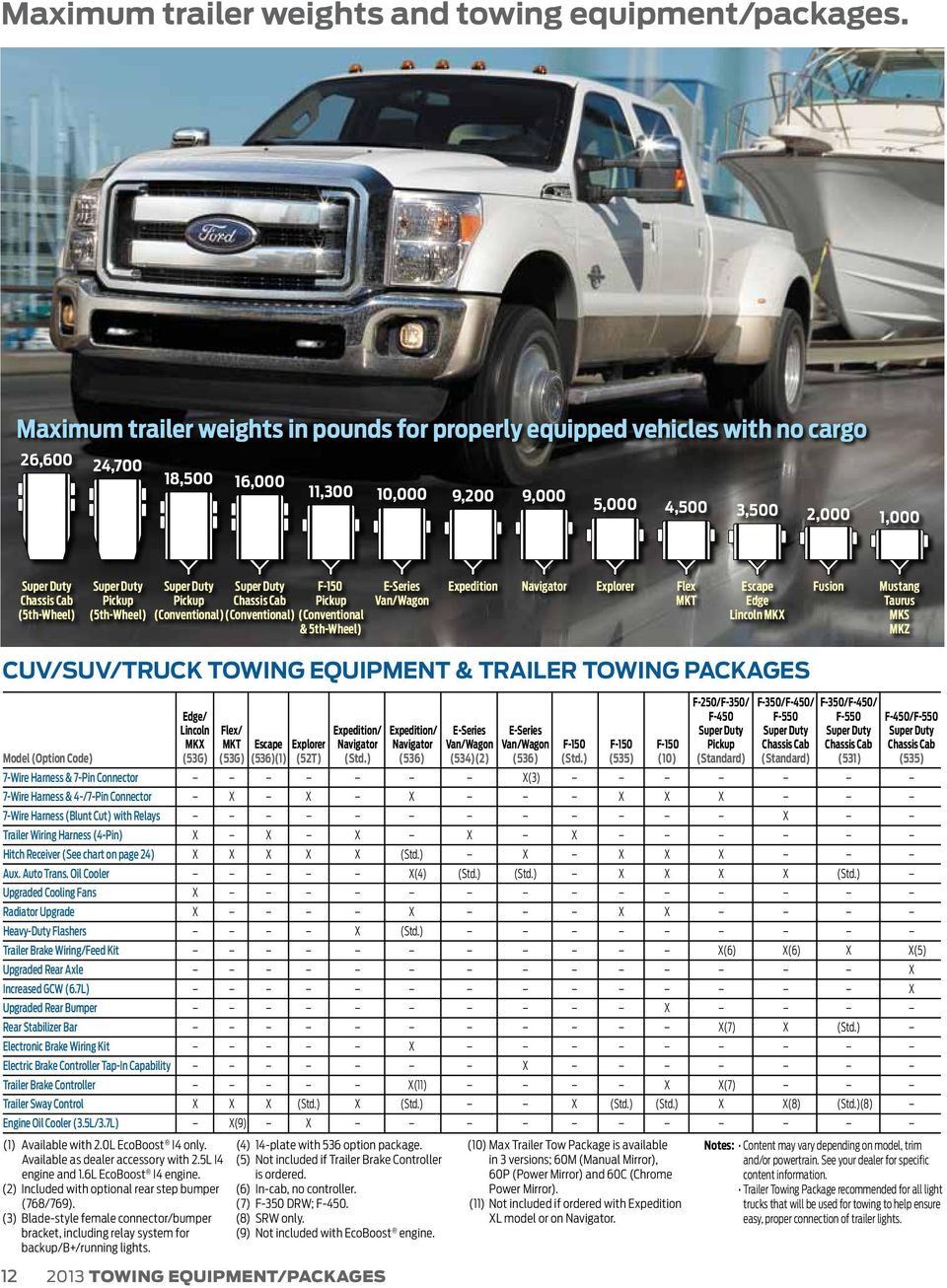 Rv Trailer Towing Guide Pdf 2012 Ford F250 Fifth Wheel Plug Super Duty Pickup 5th Conventional