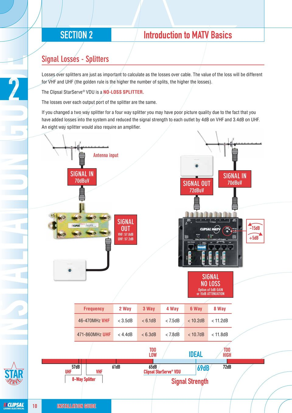 Home Networking Solutions Pdf If You Want The Infrared Transmitter That Has Signal Strength Is Losses Over Each Output Port Of Splitter Are Same