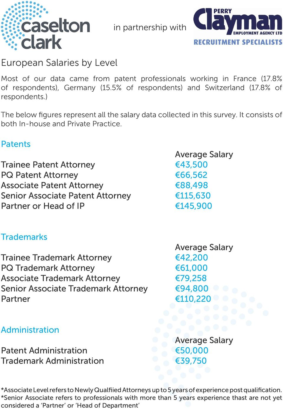 in partnership with Intellectual Property Salary Survey