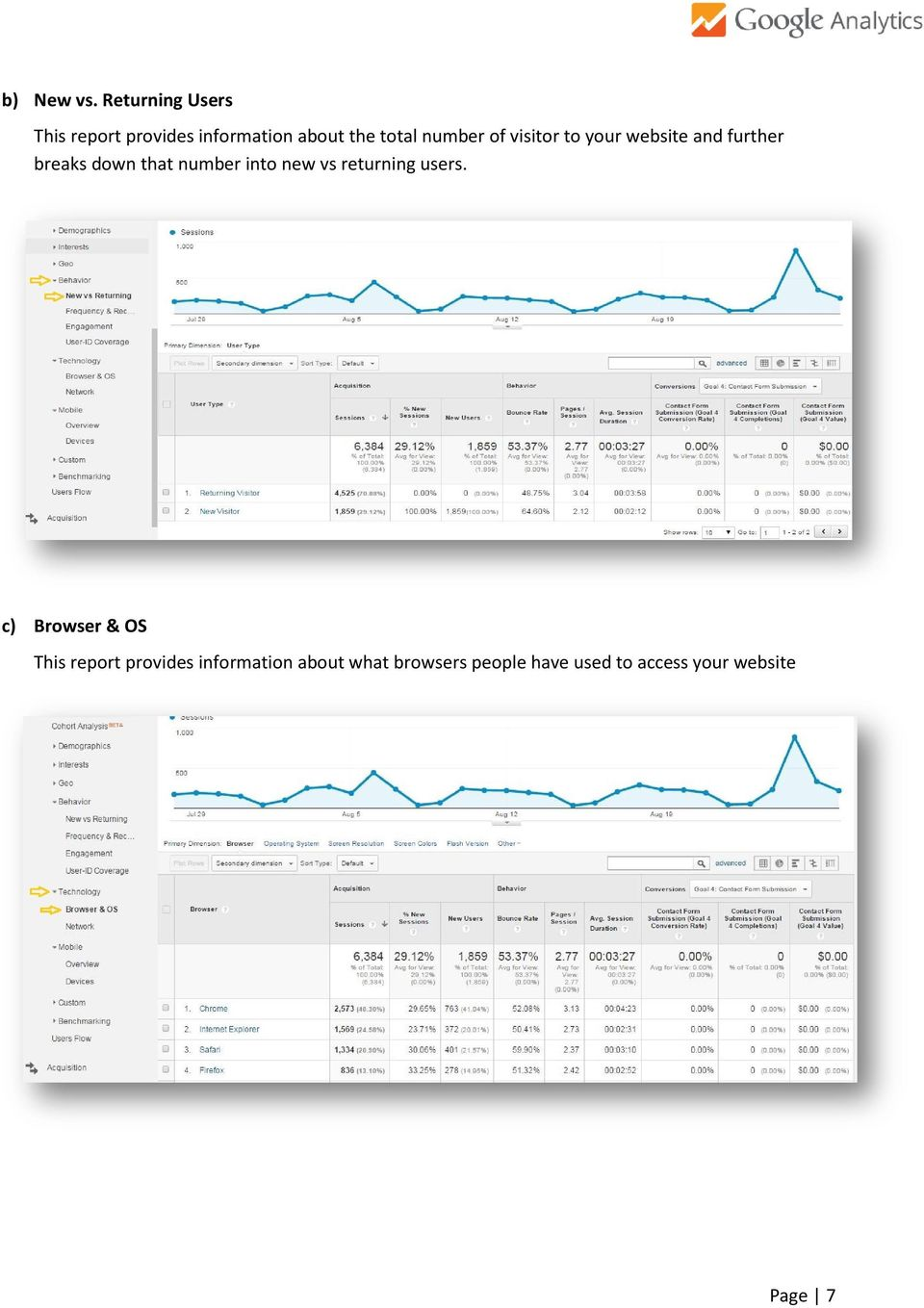 of visitor to your website and further breaks down that number into new