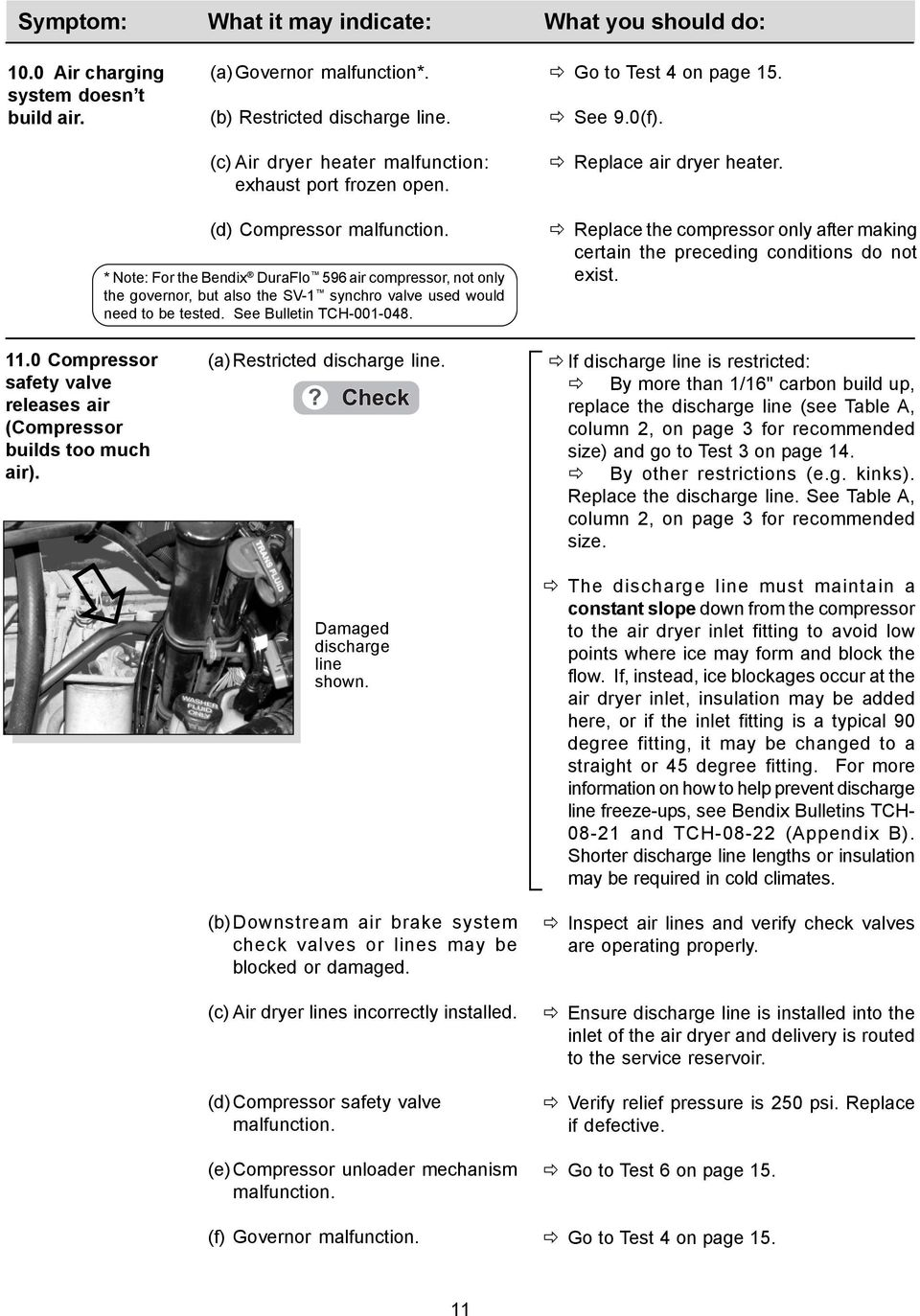 Advanced Troubleshooting Guide for Air Brake Compressors * - PDF