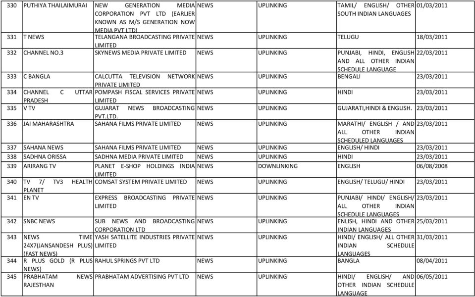 List of permitted Private Satellite TV channels as on - PDF