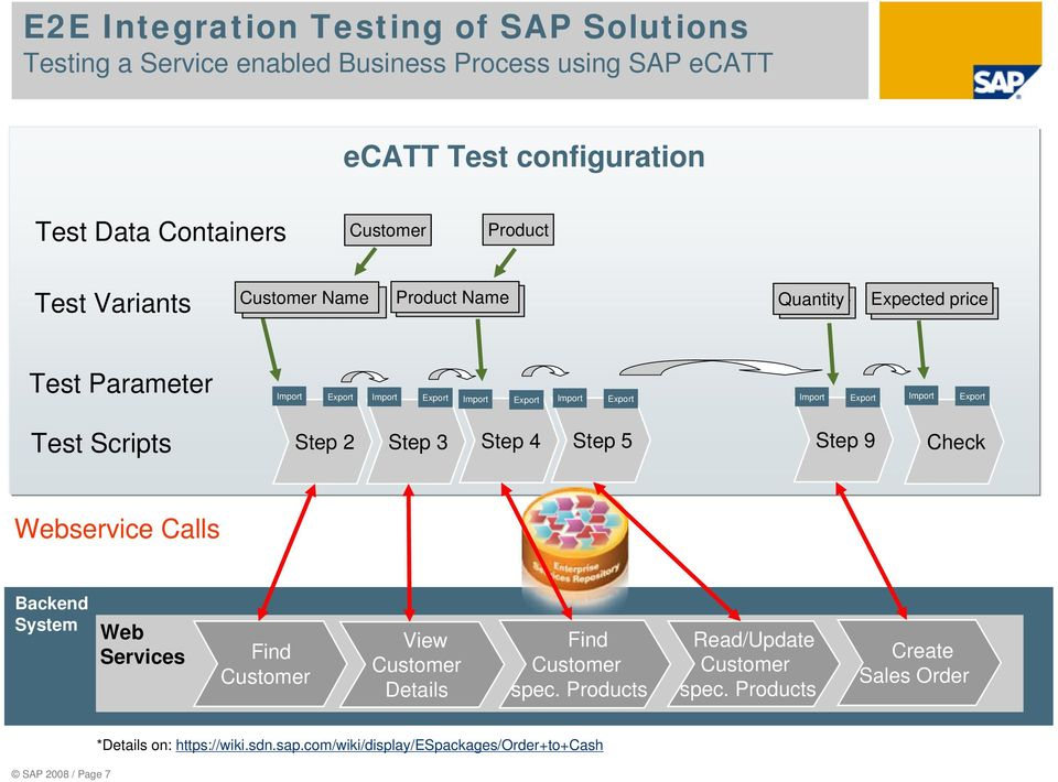 End to End Integration Testing of SAP Solutions - PDF