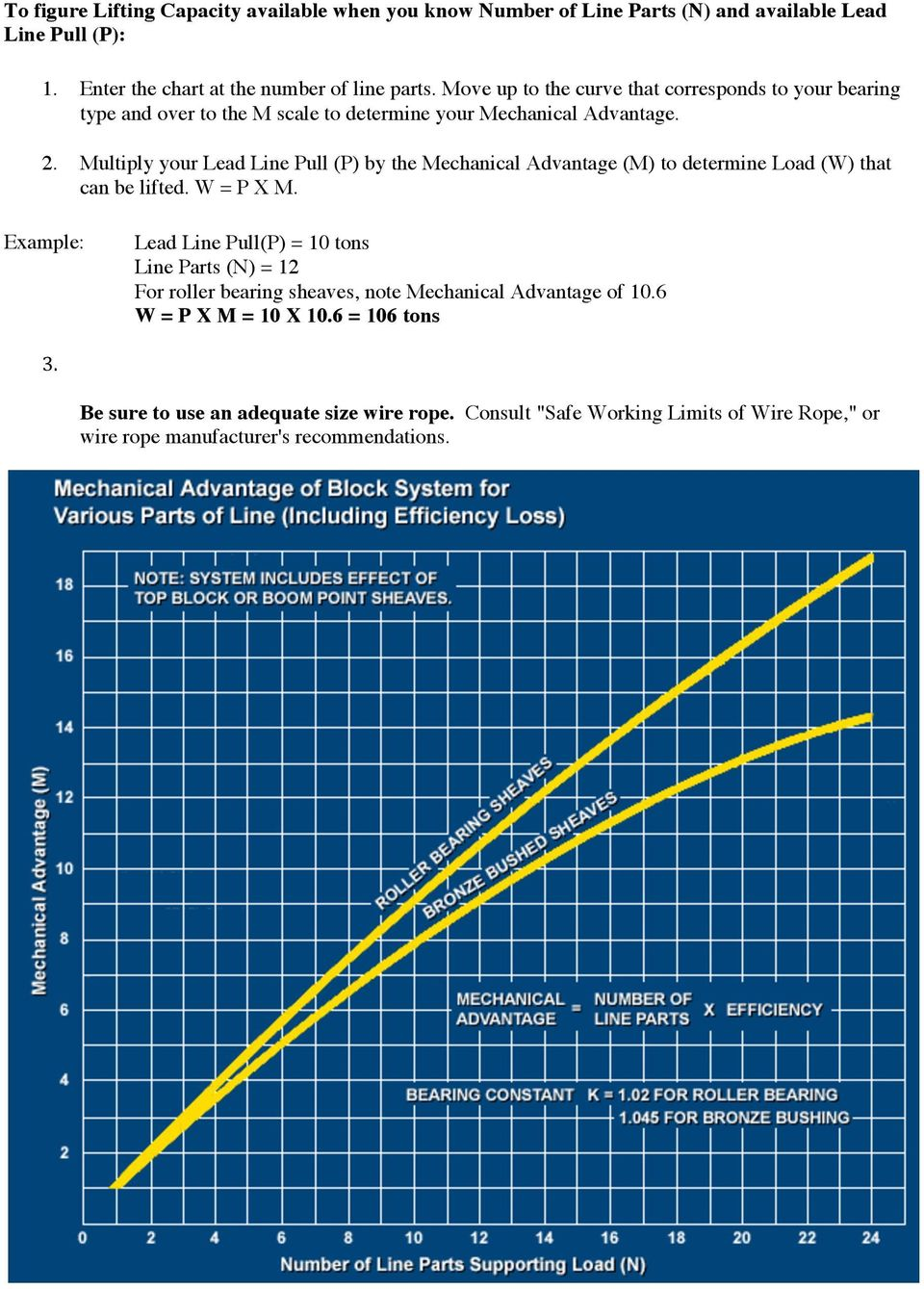 How Sheave Size Affects Wire Rope Strength. Study the graph ...