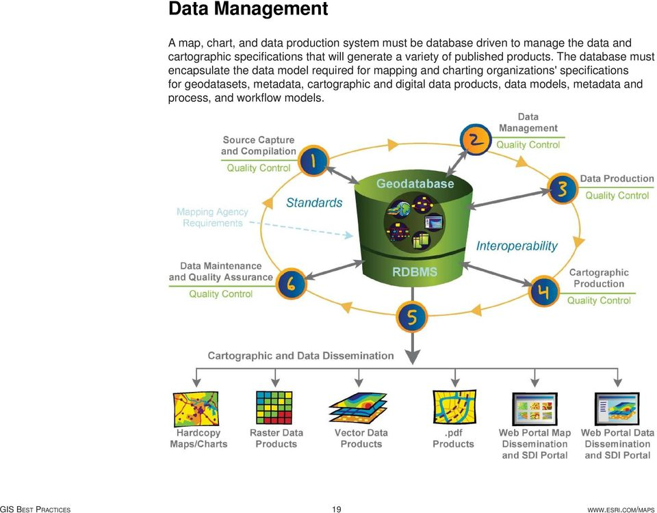 Gis Best Practices Modernizing Mapping Organizations Workflow Pdf