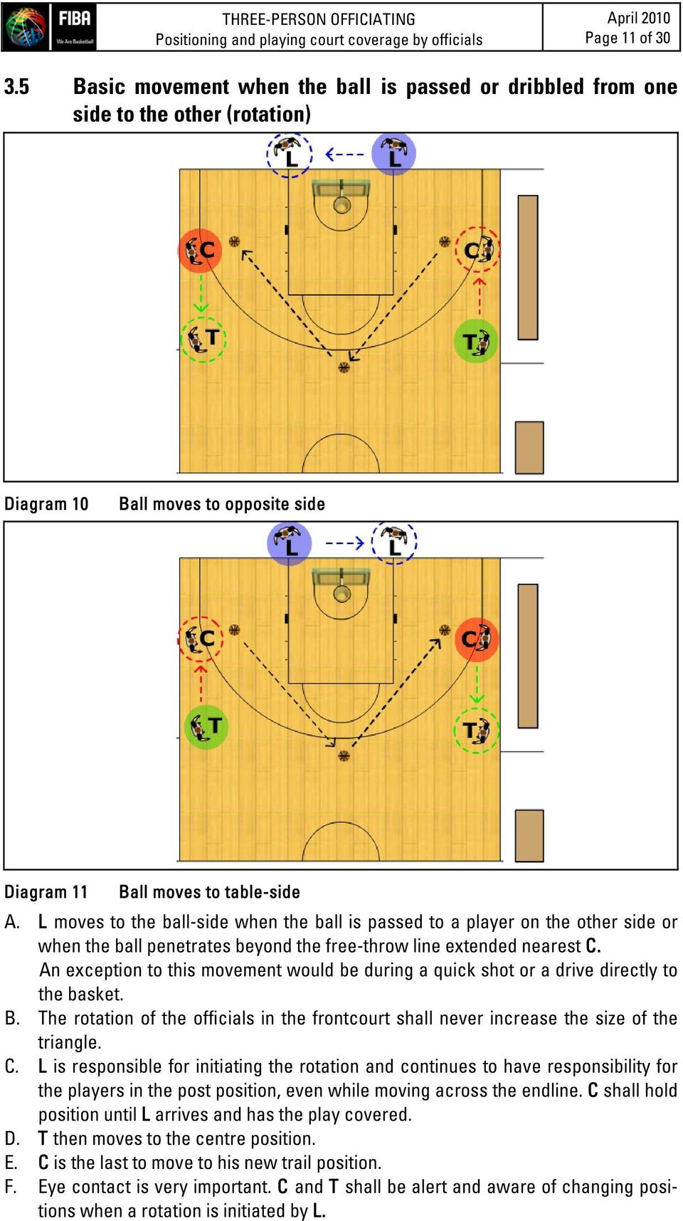 L moves to the ball-side when the ball is passed to a player on the other side or when the ball penetrates beyond the free-throw line extended nearest C.