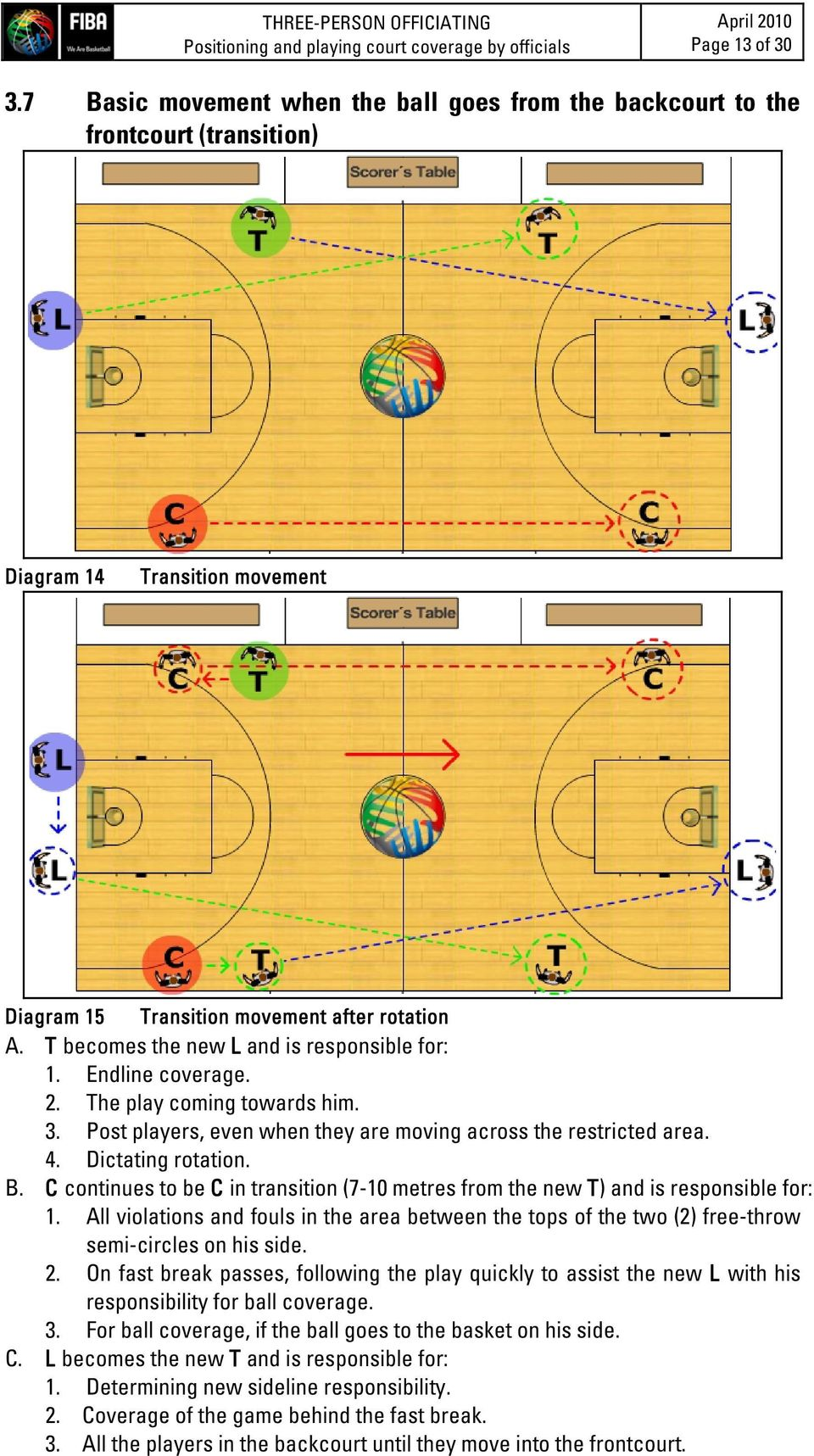 T becomes the new L and is responsible for: 1. Endline coverage. 2. The play coming towards him. 3. Post players, even when they are moving across the restricted area. 4. Dictating rotation. B.