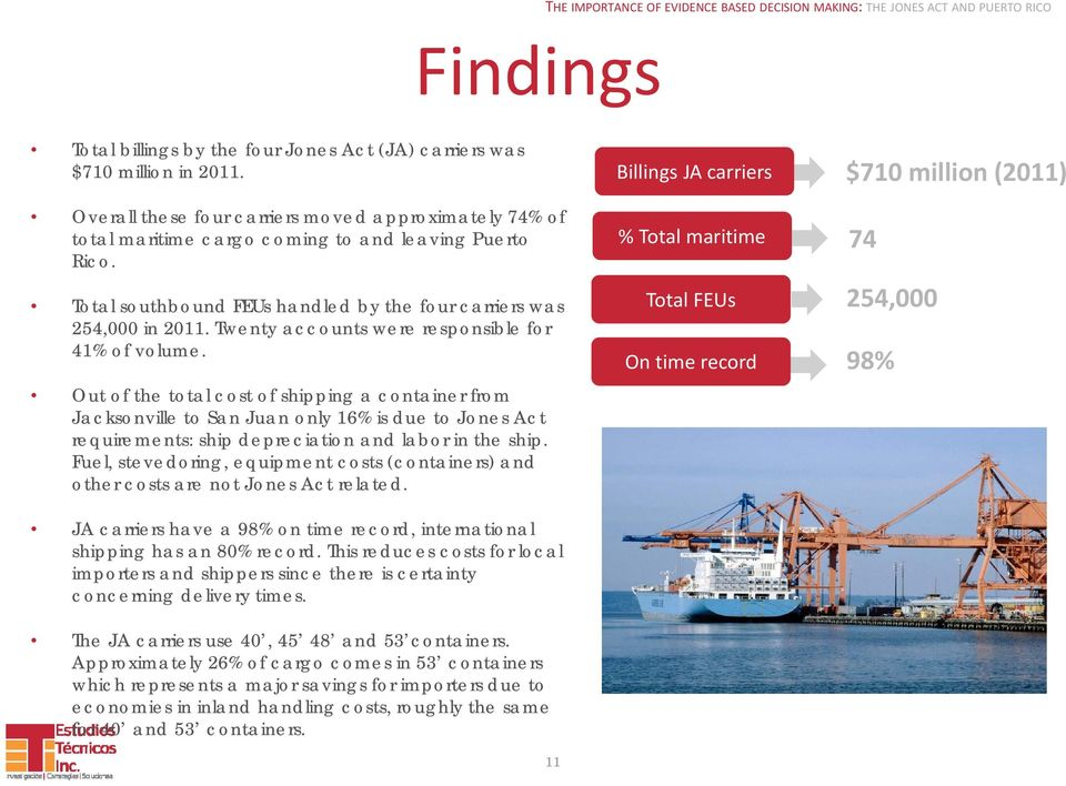 Out of the total cost of shipping a container from Jacksonville to San Juan only 16% is due to Jones Act requirements: ship depreciation and labor in the ship.